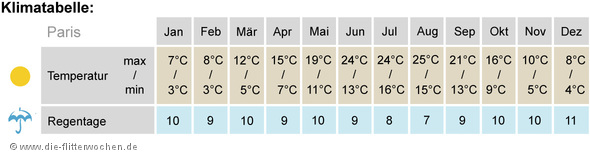 Klimatabelle Paris