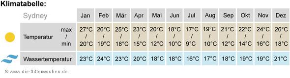 Klimatabelle Sydney
